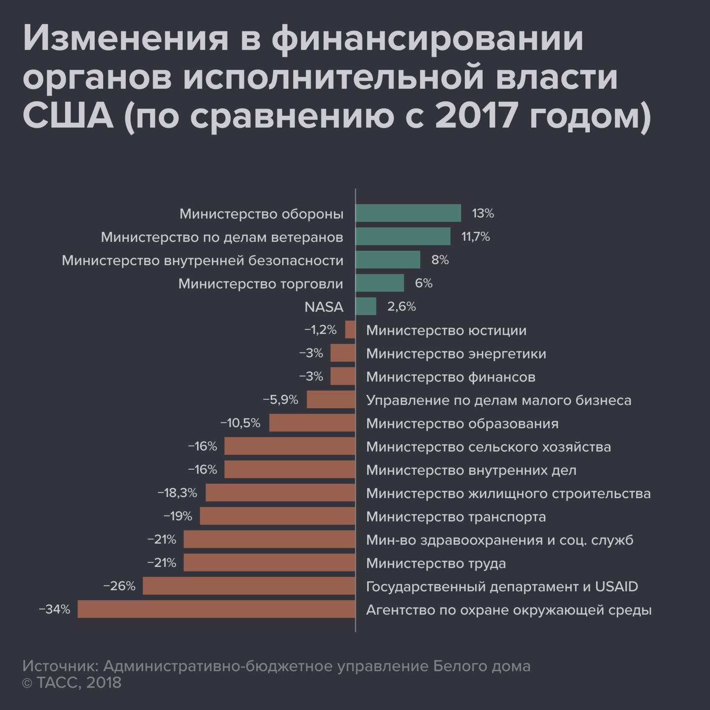 Федеральный бюджетРФ вначале года  выполнен  спрофицитом в2,8% ВВП