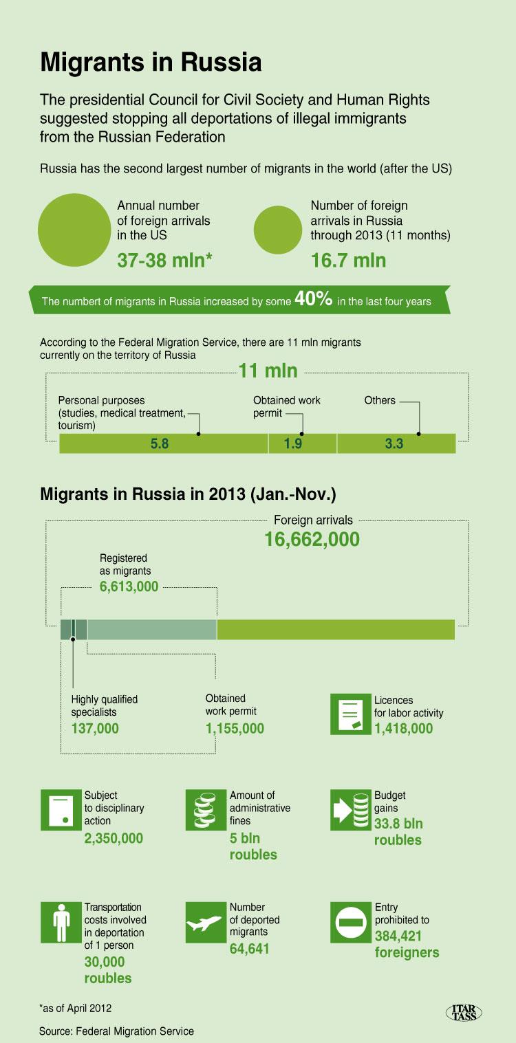 Migrants in Russia