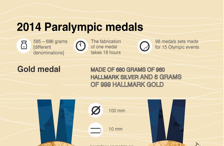 2014 Paralympic medals