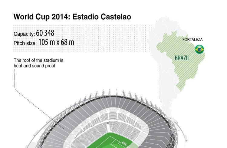 World Cup 2014: Estadio Castelao