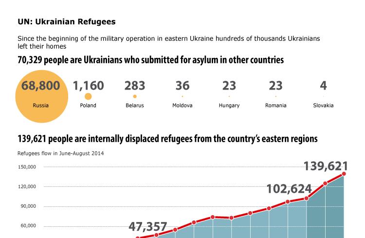 UN: Ukrainian Refugees