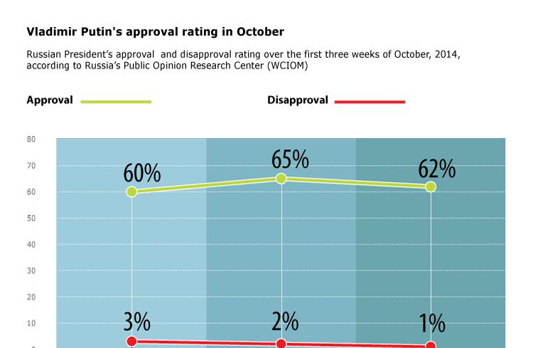 Vladimir Putin's approval rating in October