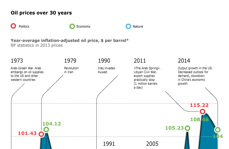 Oil prices over 30 years