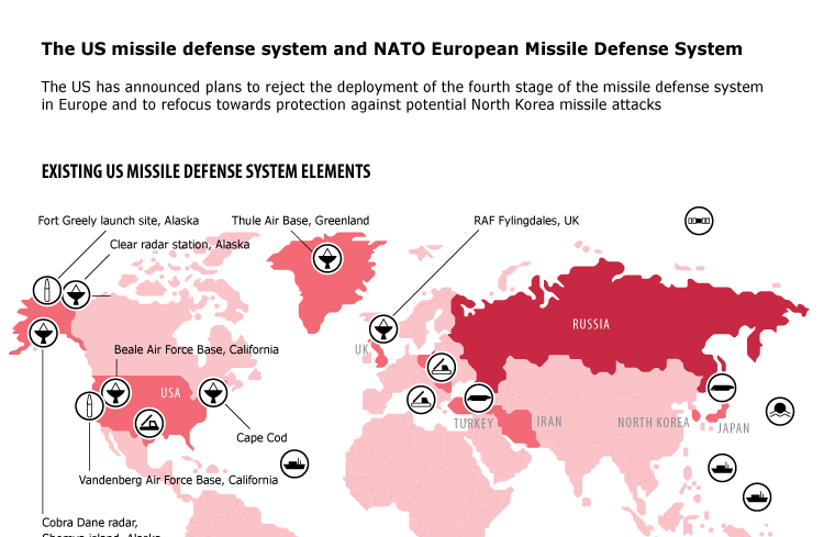 US missile defense system and NATO European Missile Defense System
