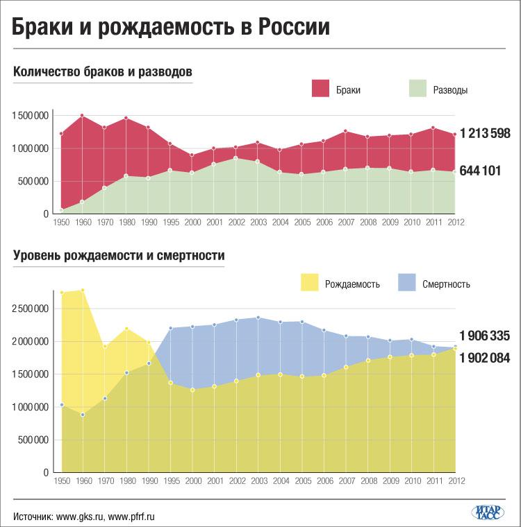 Браки и рождаемость в России