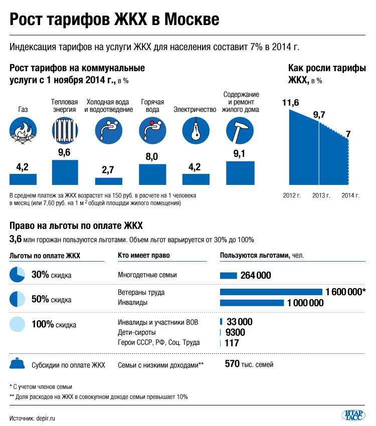 Рост тарифов ЖКХ в Москве