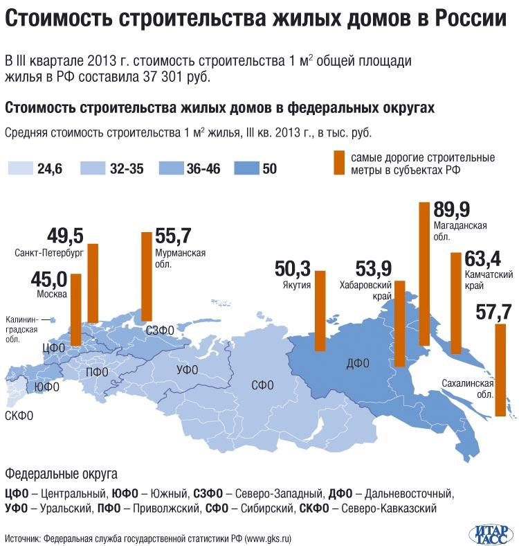 Стоимость строительства жилых домов в России