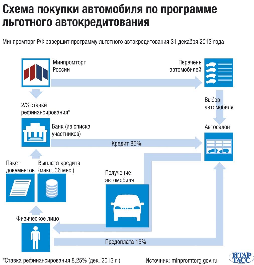 Схема покупки автомобиля по программе льготного автокредитования