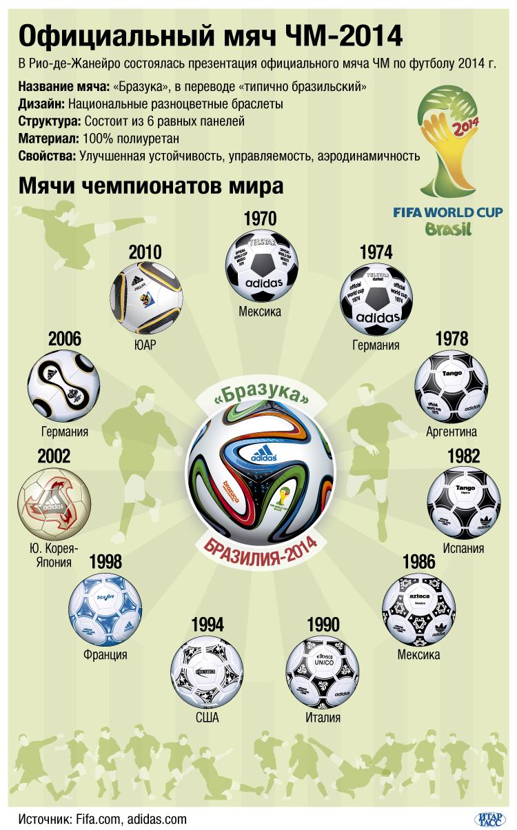 Официальный мяч ЧМ-2014