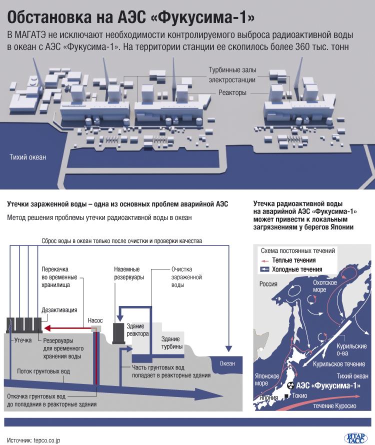 Обстановка на АЭС «Фукусима-1»