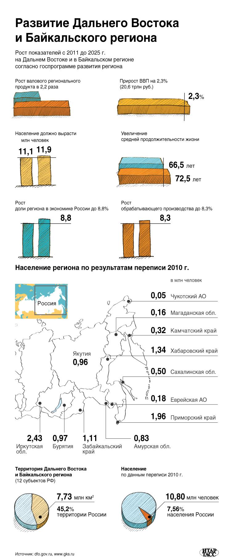 Развитие Дальнего Востока и Байкальского региона