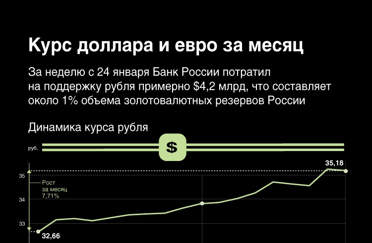 Курс доллара и евро за месяц