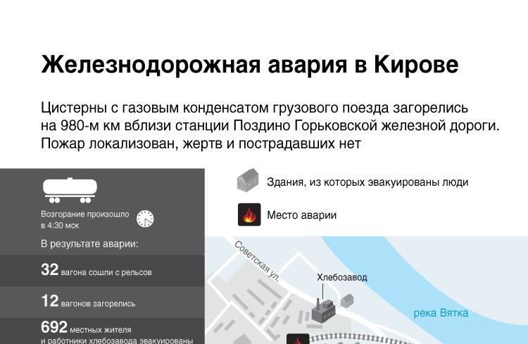 Железнодорожная авария в Кирове