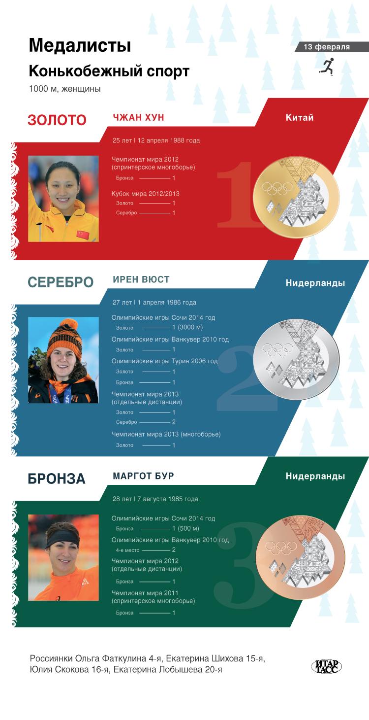 Конькобежный спорт, 1000 м, женщины