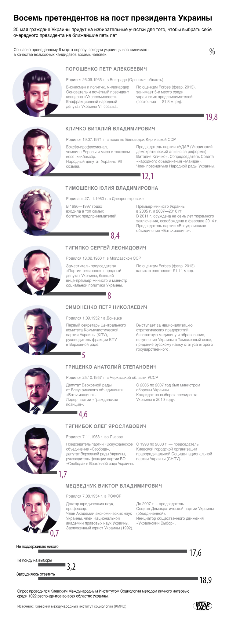 Восемь претендентов на пост президента Украины