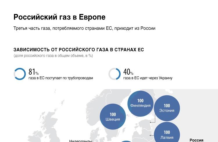 Российский газ в Европе