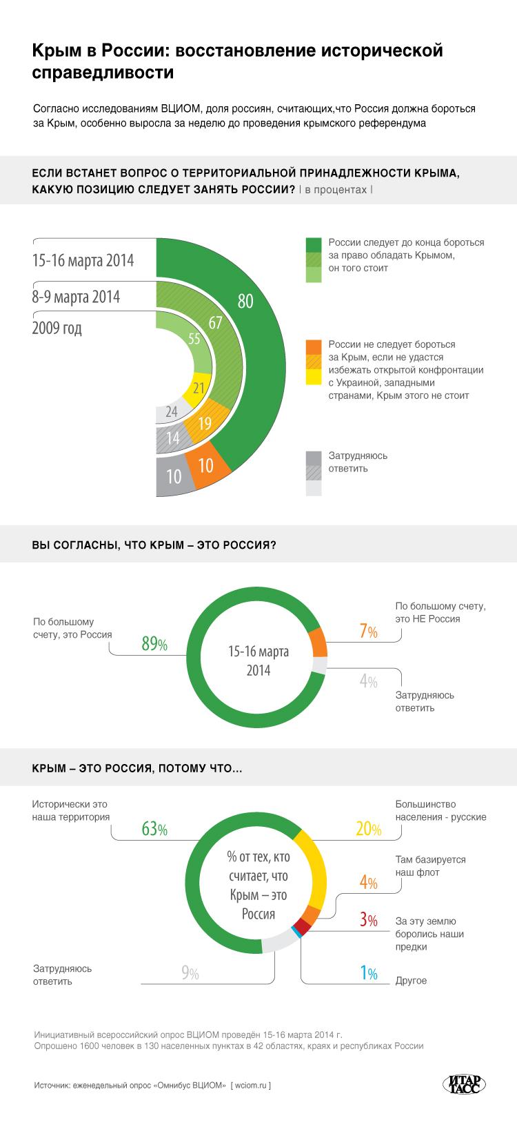 Крым в России: восстановление исторической справедливости