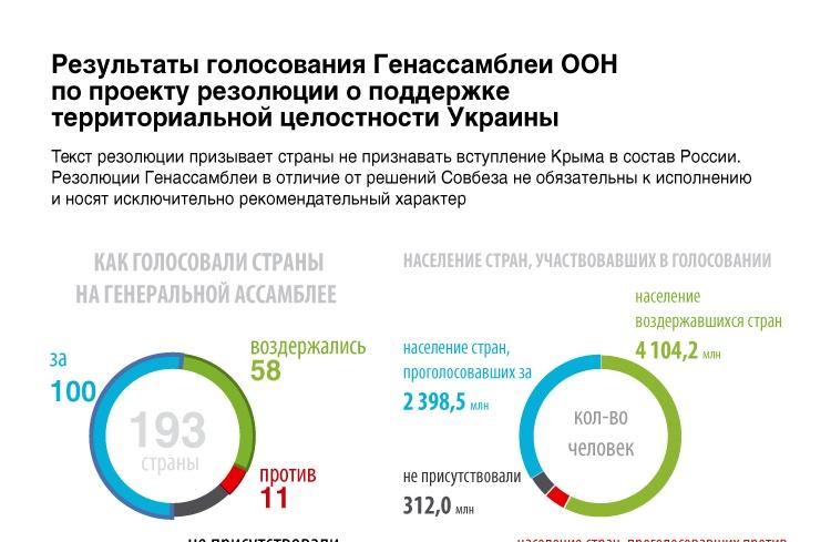 Генассамблея ООН приняла резолюцию в поддержку целостности Украины