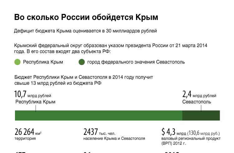 Во сколько России обойдется Крым