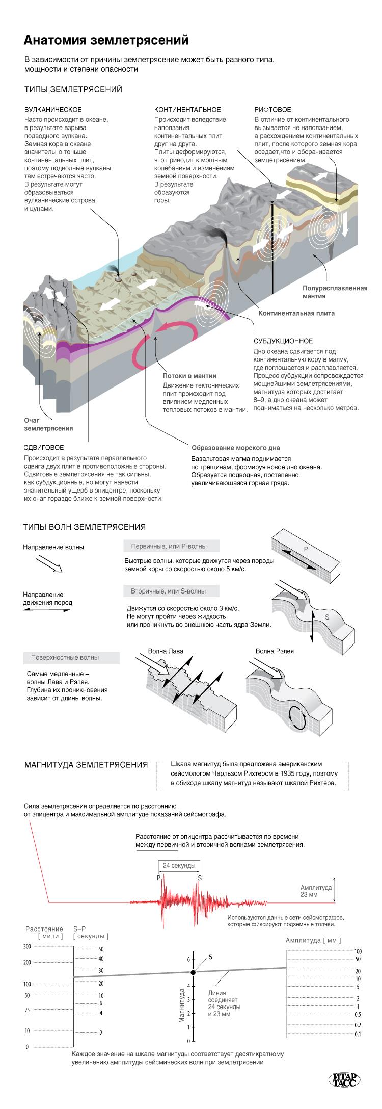 Анатомия землетрясений