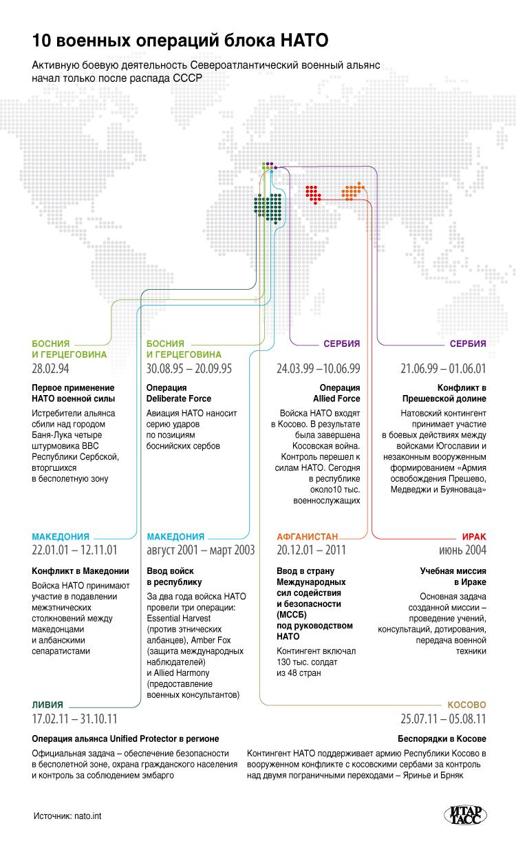 10 военных операций блока НАТО