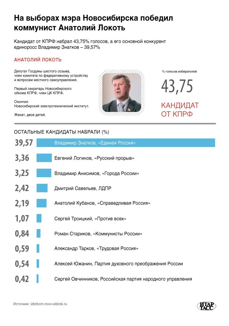 На выборах мэра Новосибирска победил коммунист Анатолий Локоть