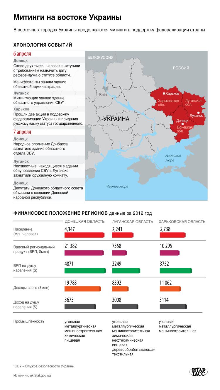 Митинги на востоке Украины