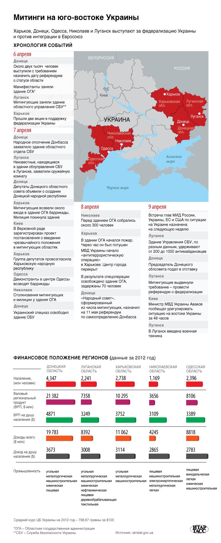 Митинги на юго-востоке Украины
