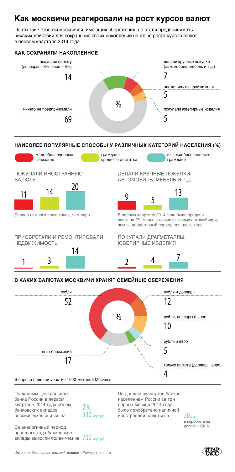 Как москвичи реагировали на рост курсов валют