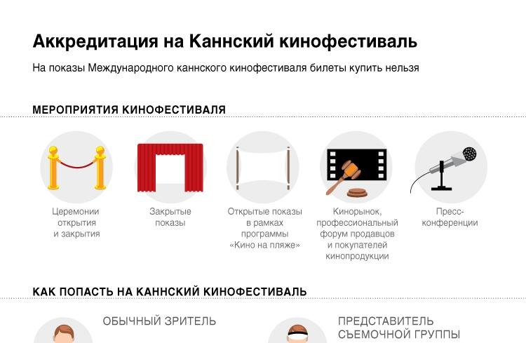 Аккредитация на Каннский кинофестиваль