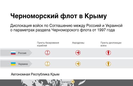 Черноморский флот в Крыму