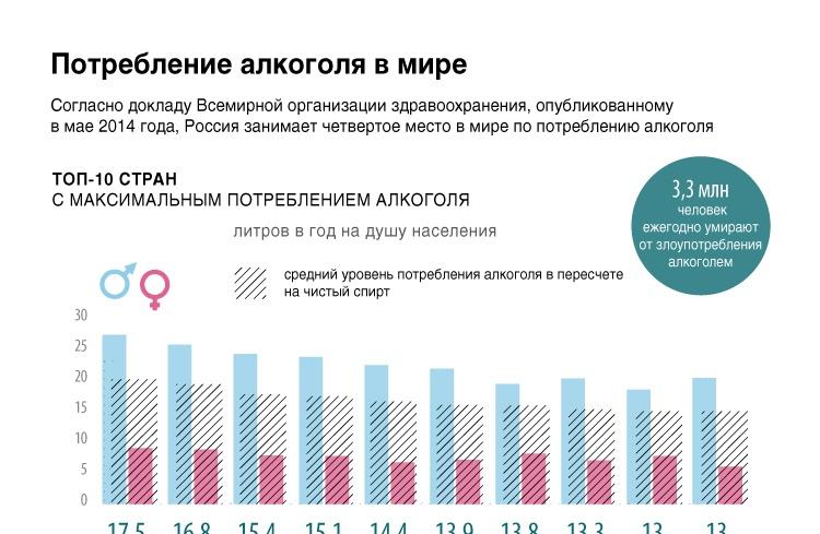 Потребление алкоголя в мире