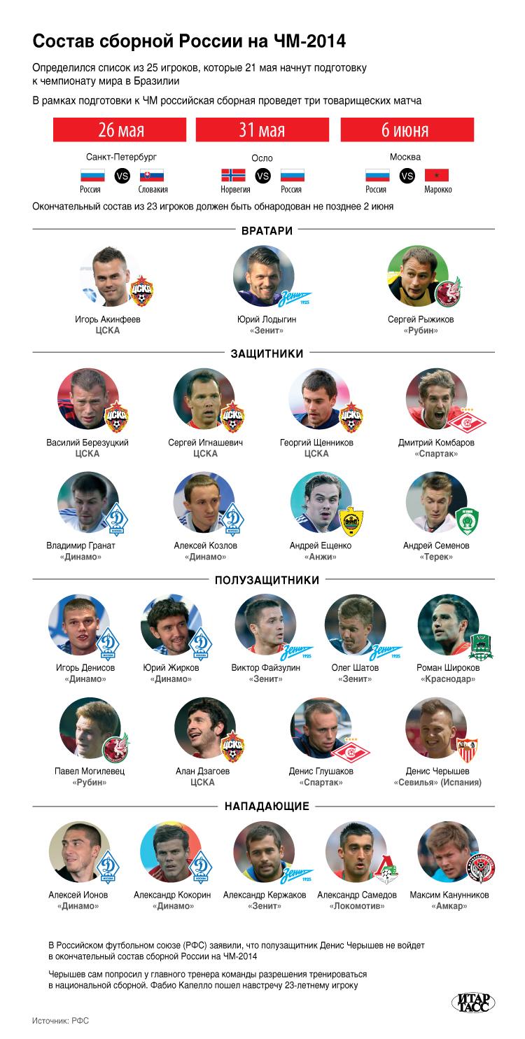 Состав сборной России на ЧМ-2014 года