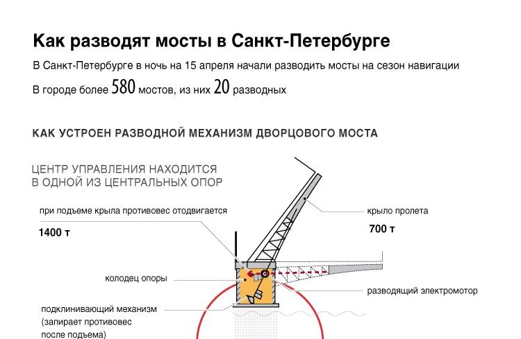 Как разводят мосты в Санкт-Петербурге