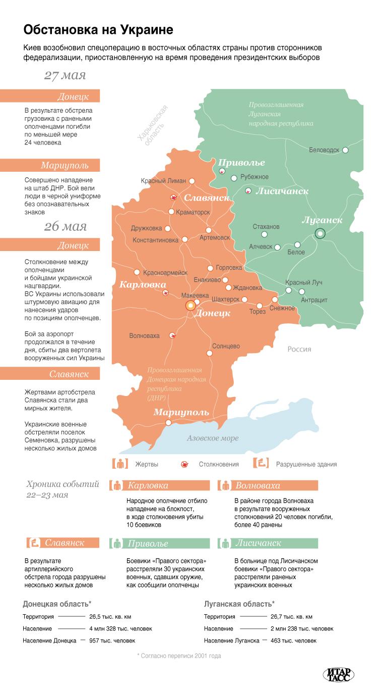 Обстановка на Украине