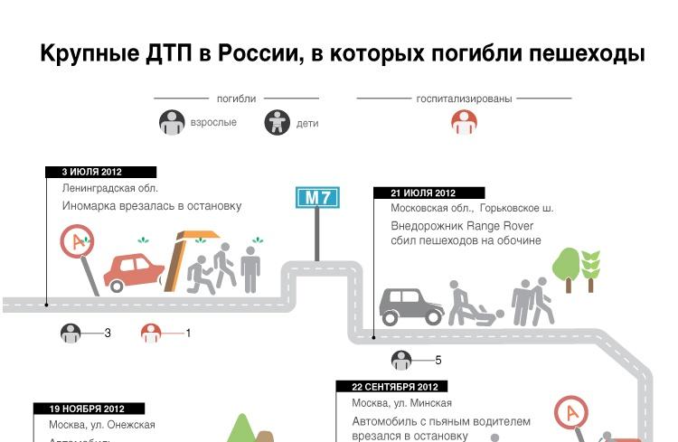 Крупные ДТП в России, в которых погибли пешеходы