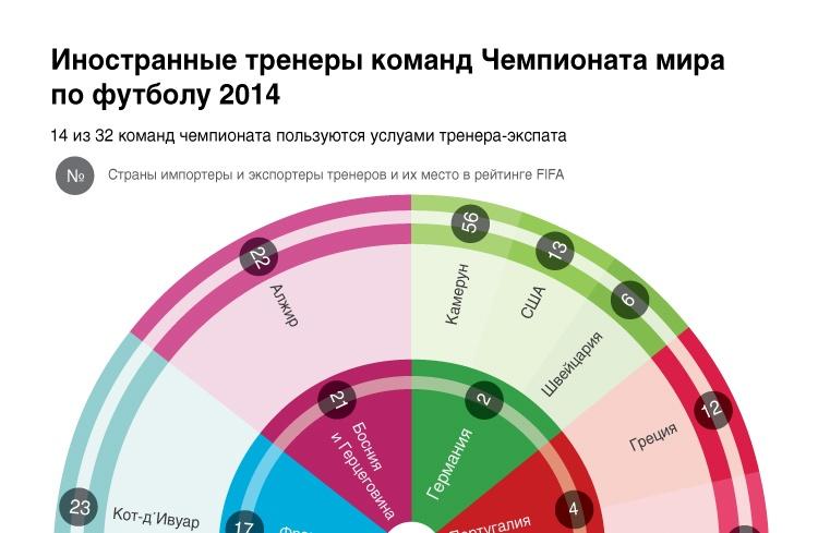 Иностранные тренеры команд Чемпионата мира по футболу 2014