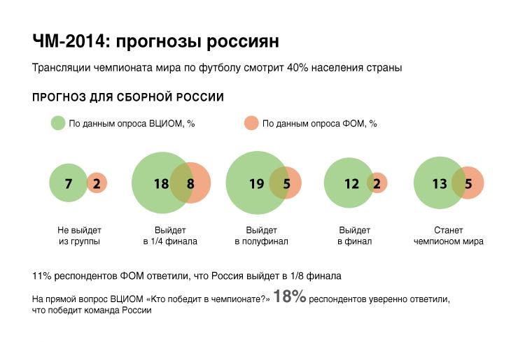 ЧМ-2014: прогнозы россиян