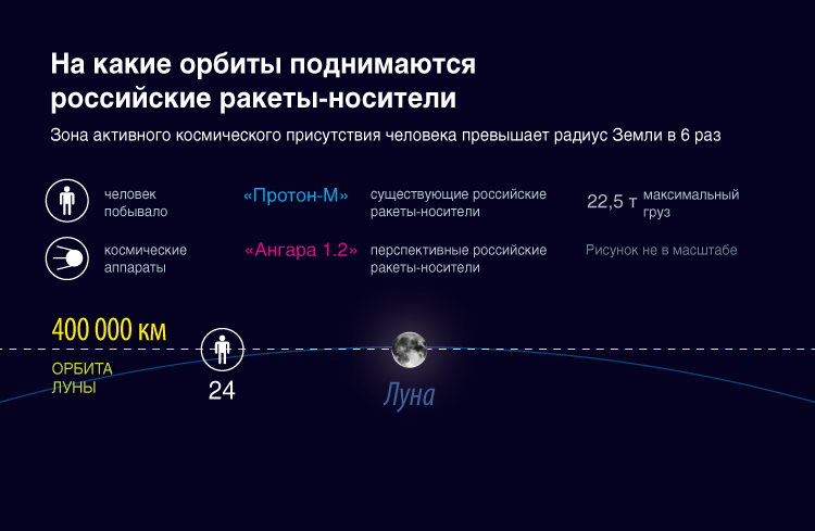 На какие орбиты поднимаются российские ракеты-носители