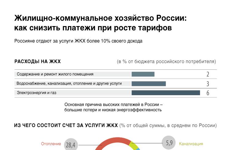Жилищно-коммунальное хозяйство России: как снизить платежи при росте тарифов