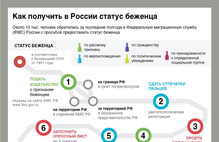 Как получить в России статус беженца