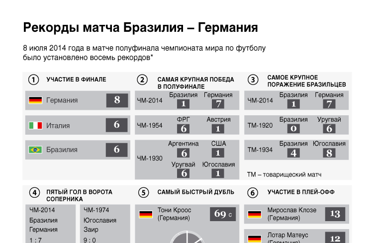 Рекорды матча Бразилия – Германия