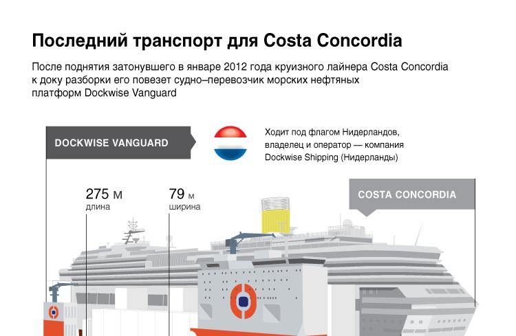 Последний транспорт для Costa Concordia