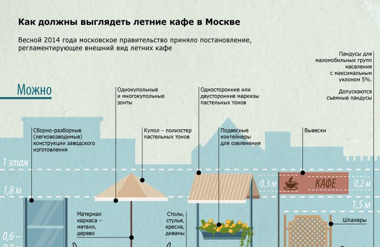 Как должны выглядеть летние кафе в Москве