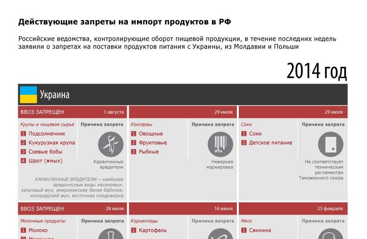 Действующие запреты на импорт продуктов в РФ