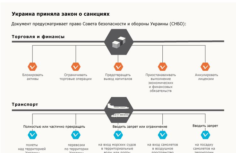 Украина приняла закон о санкциях