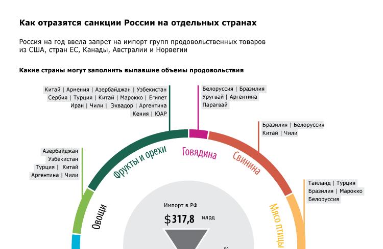 Как отразятся санкции России на отдельных странах