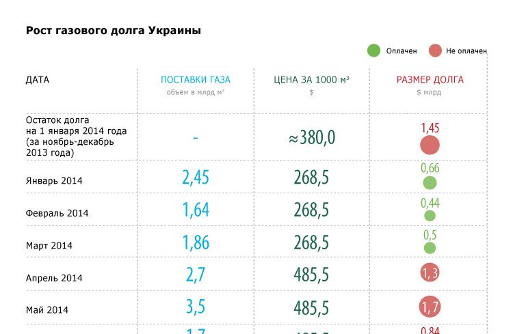 Рост газового долга Украины