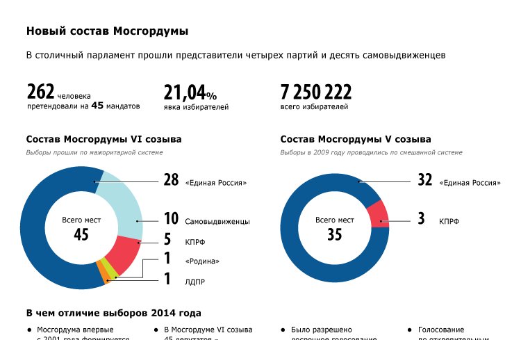 Новый состав Мосгордумы