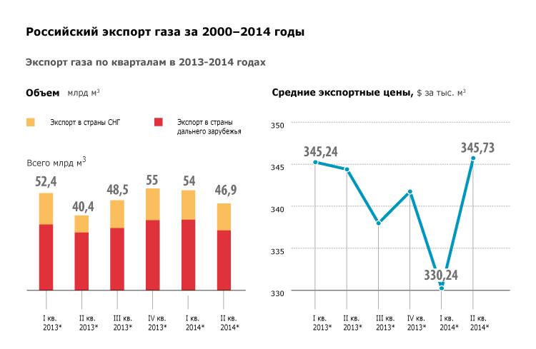 Российский экспорт газа за 2000–2014 годы